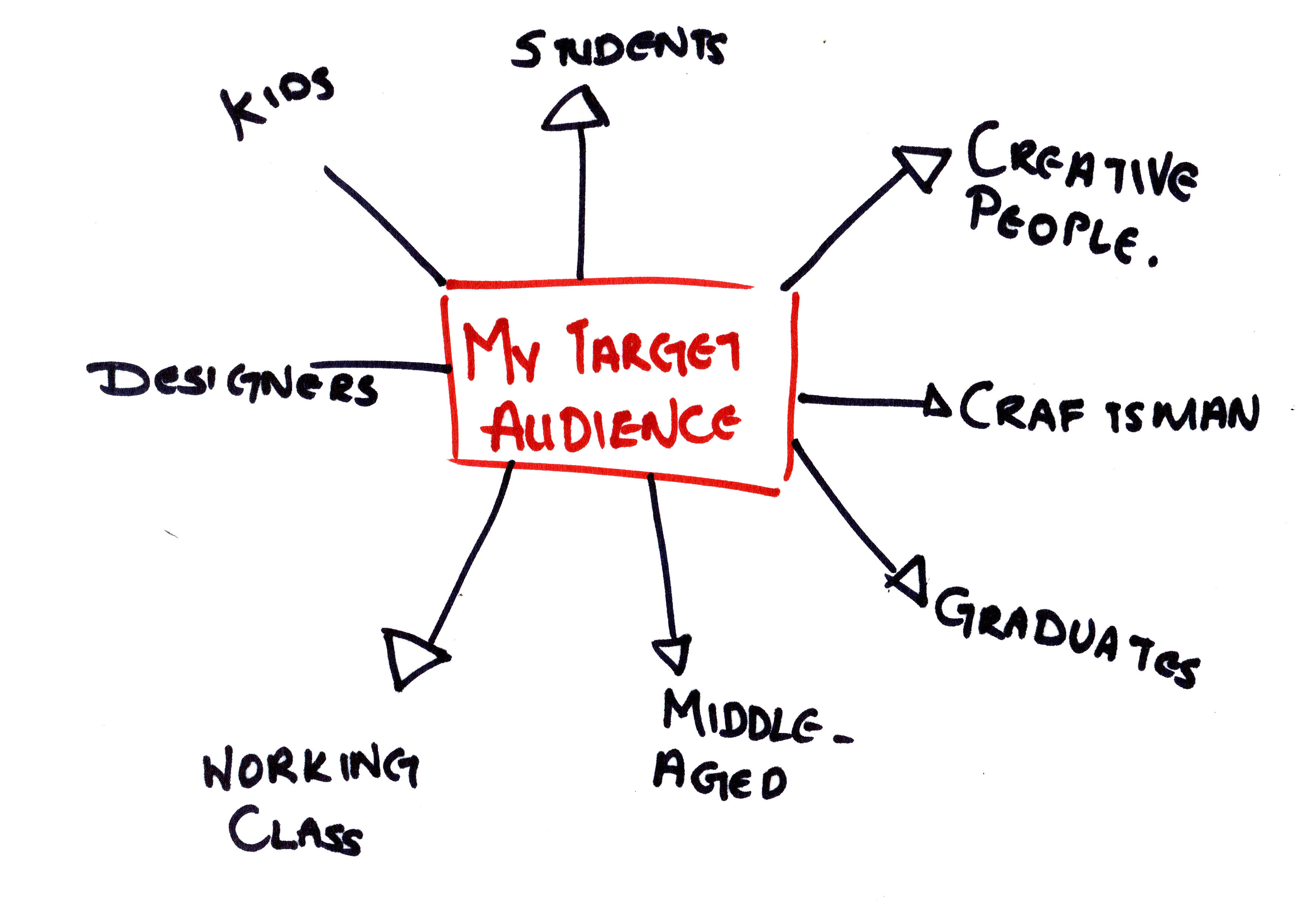 importance of understanding and defining your target audience