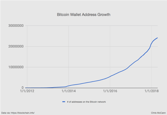 graph showing growth of bitcoin cryptocurrency wallet address